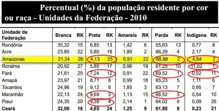 pop-cor-CENSO-IBGE-2012-norte-UF