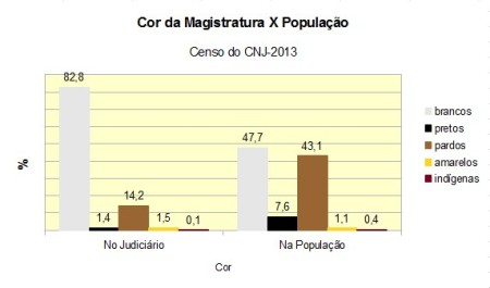 fonte:  criado a partir dos dados do censo CNJ