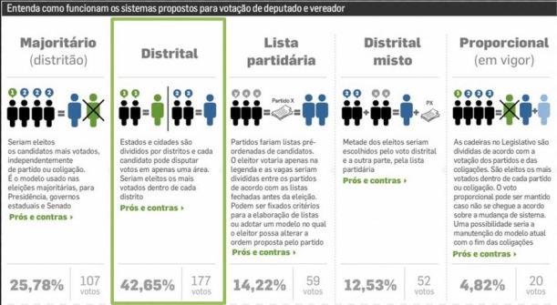 voto-distrital