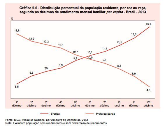 graf-renda-cor-2013