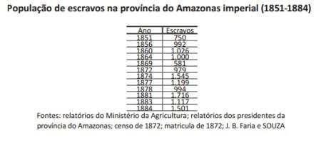 população-escrava-no amazonas