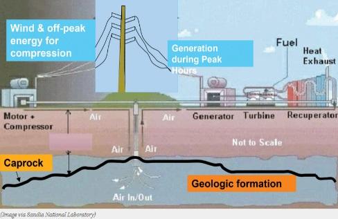 armazenamento da energia eólica- excedente