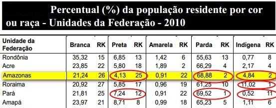 Censo 2010 norte